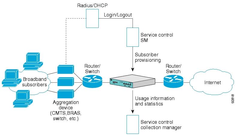 Схема интеграции в сеть Cisco SCE