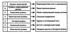 Уровни и функции модели OSI