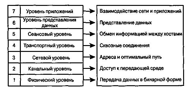 эталонной модели OSI