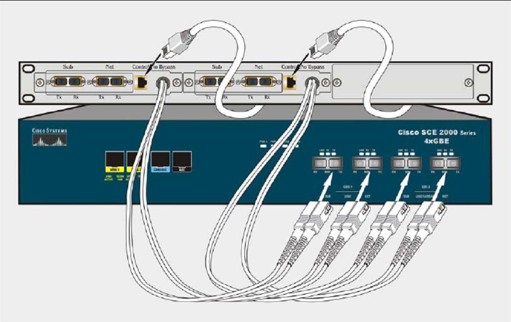 Cisco SCE Bypass Module